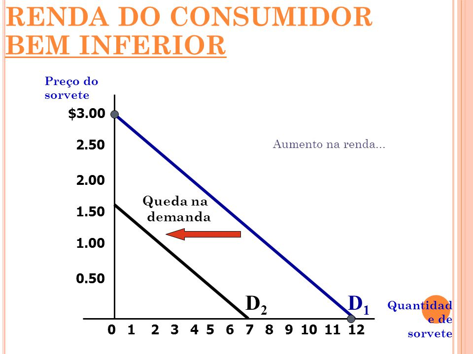 RENDA DO CONSUMIDOR BEM INFERIOR