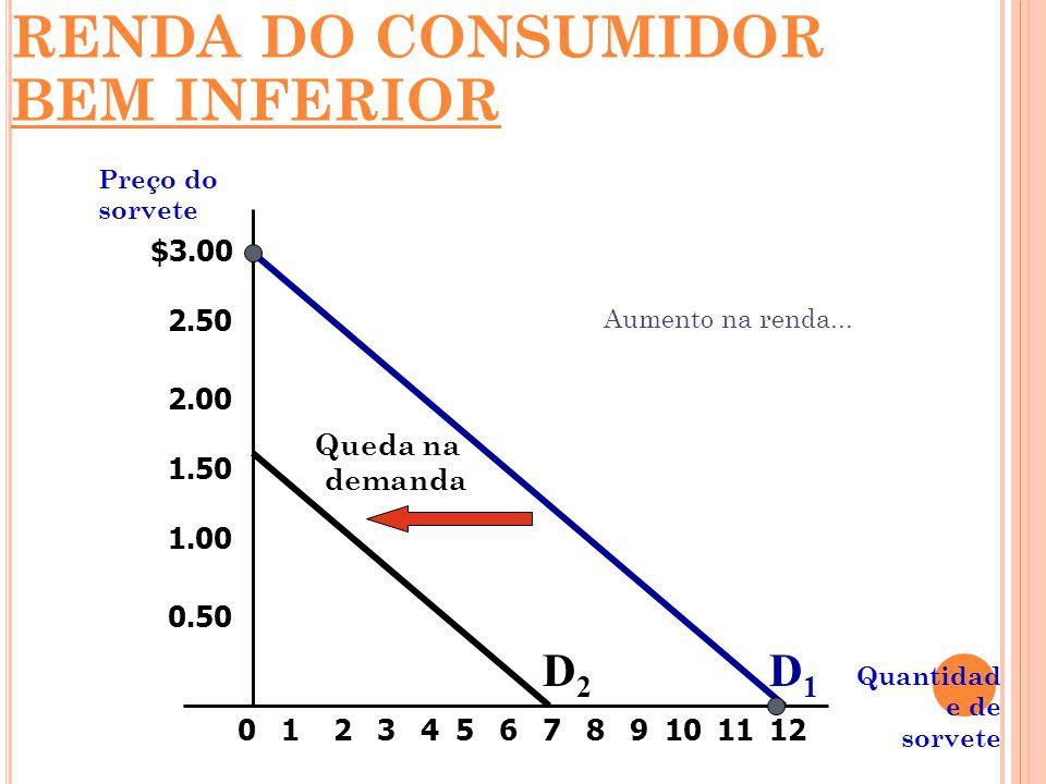 RENDA DO CONSUMIDOR BEM INFERIOR