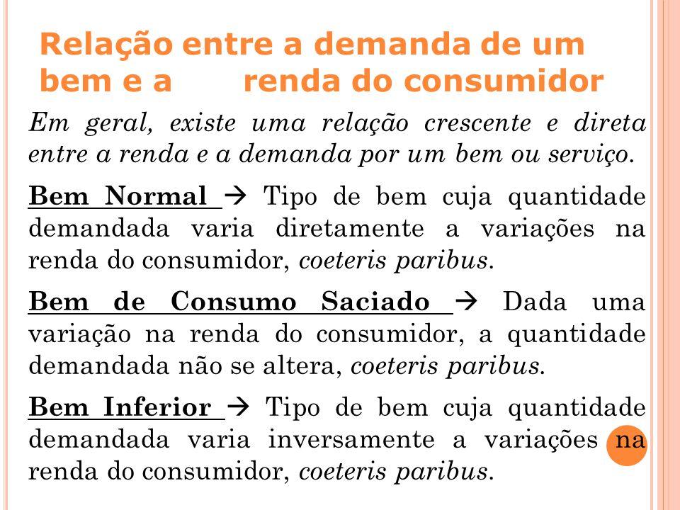 Relação entre a demanda de um bem e a renda do consumidor