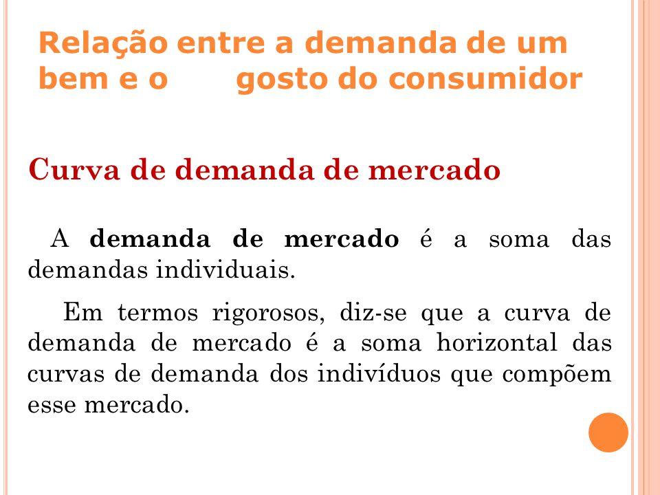 Relação entre a demanda de um bem e o gosto do consumidor