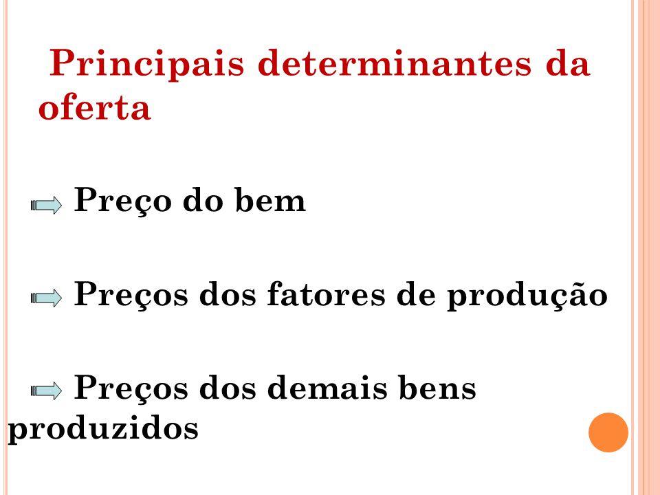 Principais determinantes da oferta