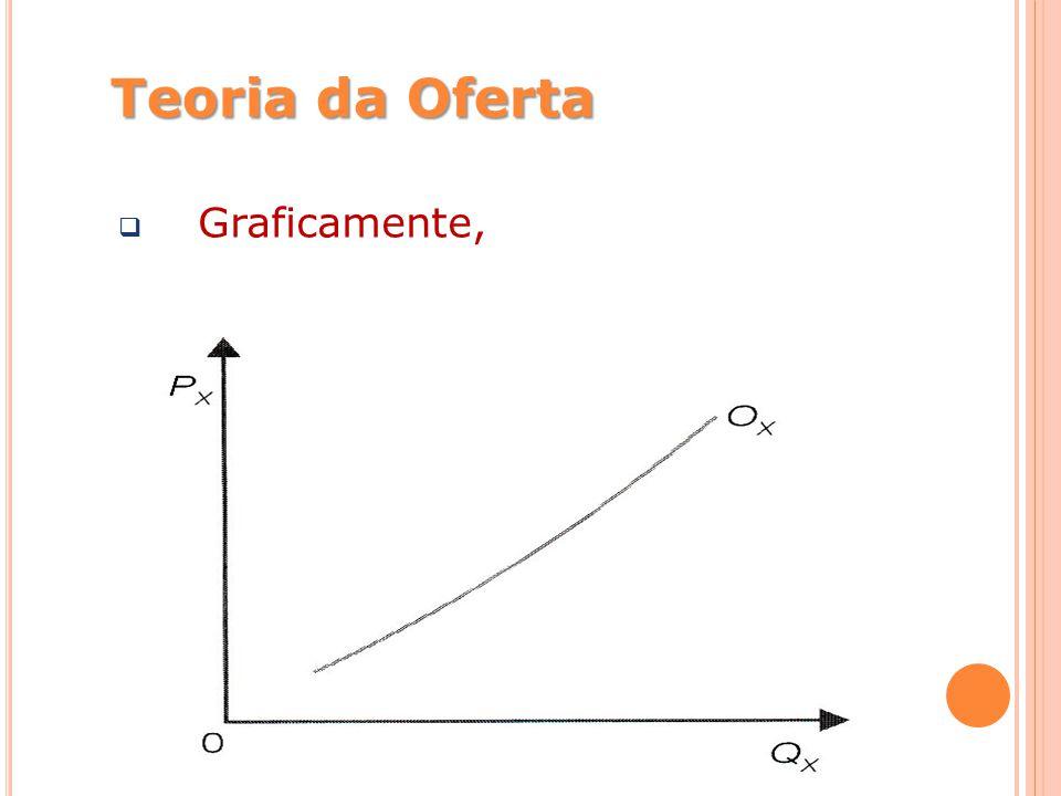 Teoria da Oferta Graficamente,