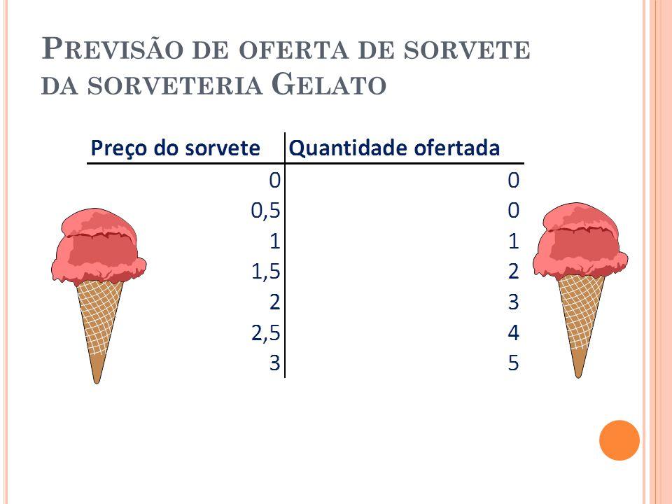 Previsão de oferta de sorvete da sorveteria Gelato
