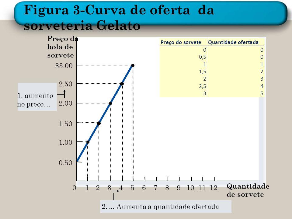 Figura 3-Curva de oferta da sorveteria Gelato