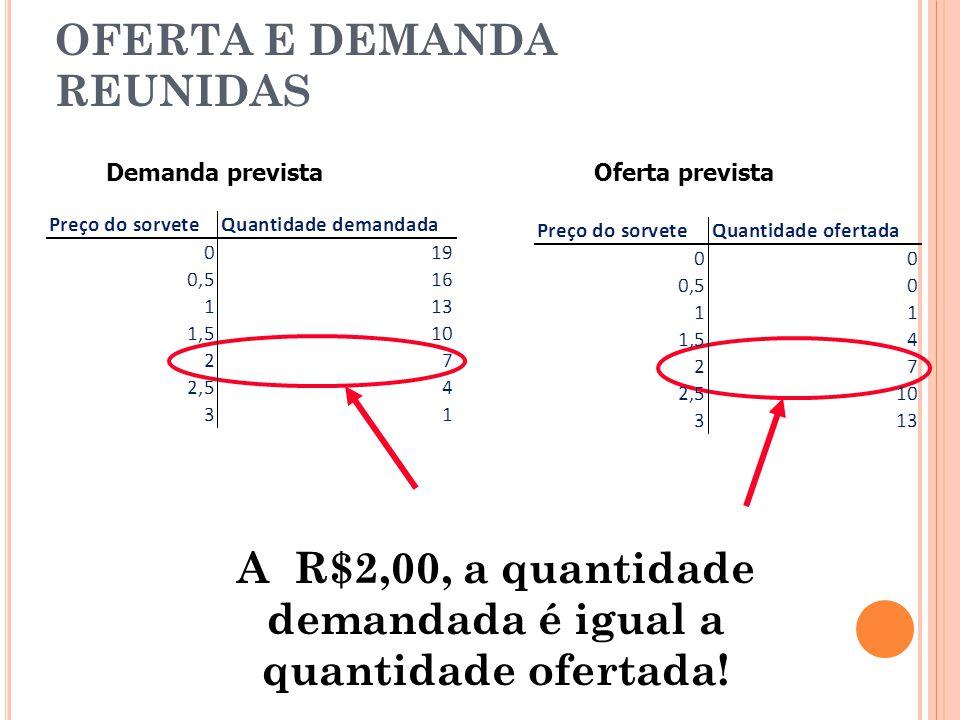OFERTA E DEMANDA REUNIDAS