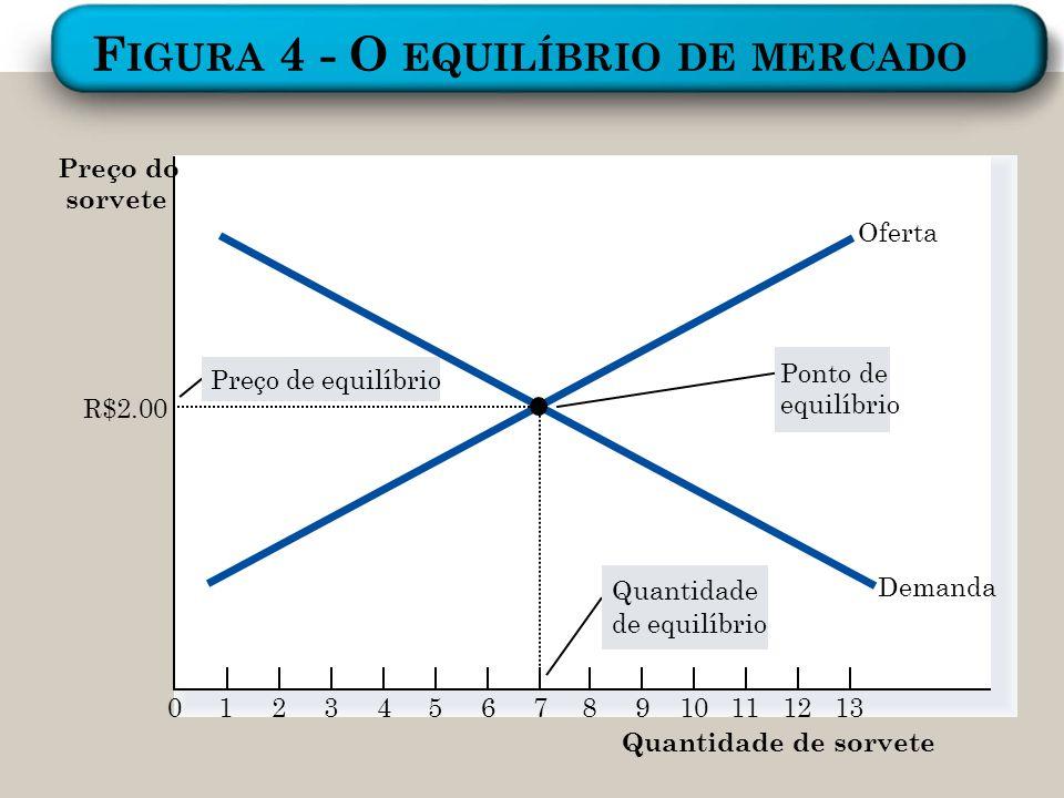 Figura 4 - O equilíbrio de mercado