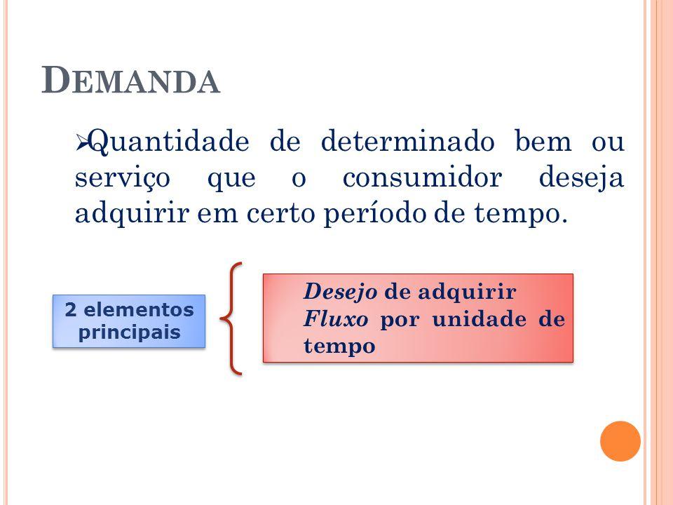 Demanda Quantidade de determinado bem ou serviço que o consumidor deseja adquirir em certo período de tempo.