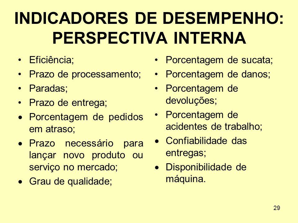 INDICADORES DE DESEMPENHO: PERSPECTIVA INTERNA