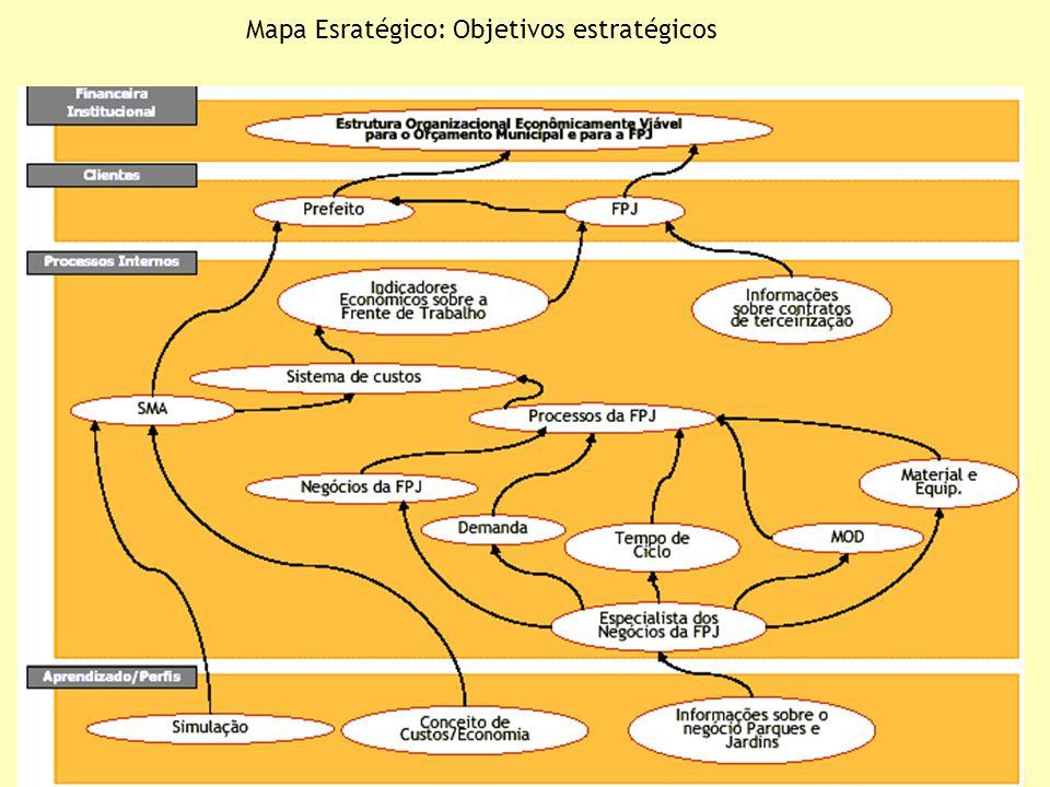 Mapa Esratégico: Objetivos estratégicos