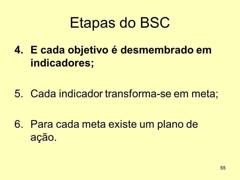 Etapas do BSC E cada objetivo é desmembrado em indicadores;
