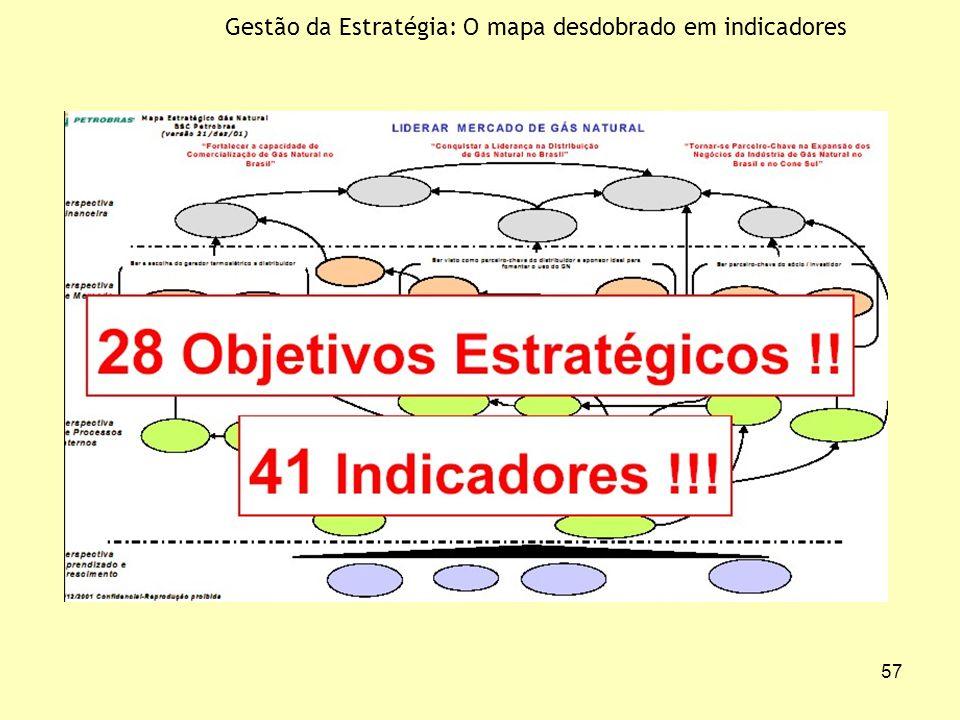 Gestão da Estratégia: O mapa desdobrado em indicadores