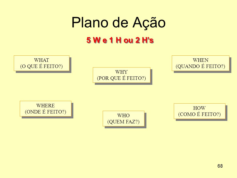 Plano de Ação 5 W e 1 H ou 2 H's WHAT (O QUE É FEITO )