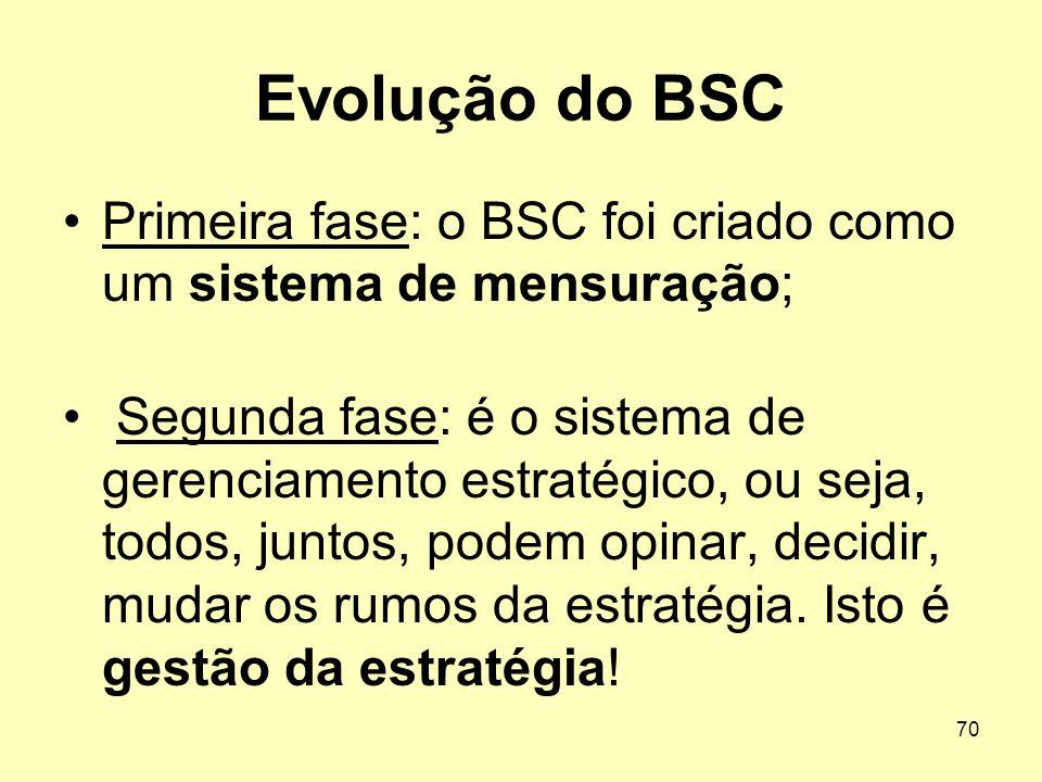 Evolução do BSC Primeira fase: o BSC foi criado como um sistema de mensuração;