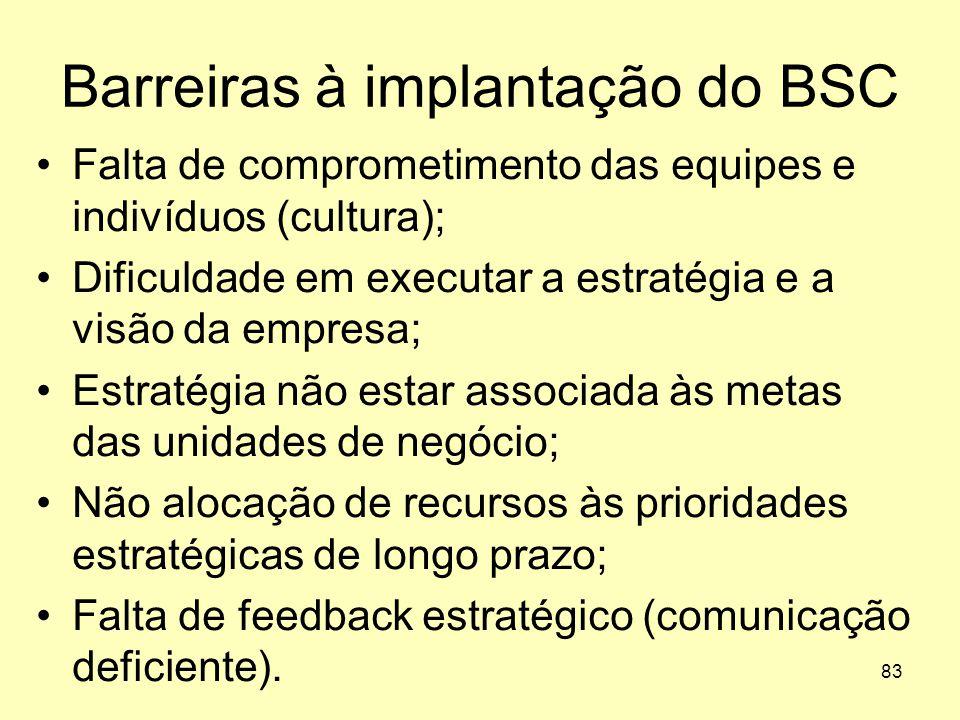 Barreiras à implantação do BSC