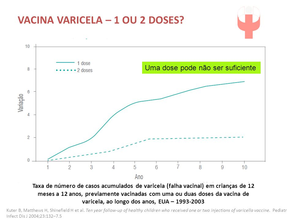 VACINA VARICELA – 1 OU 2 DOSES