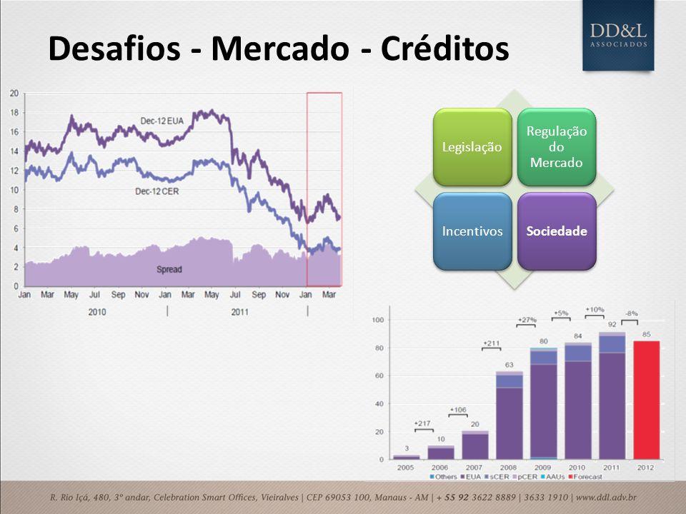 Desafios - Mercado - Créditos