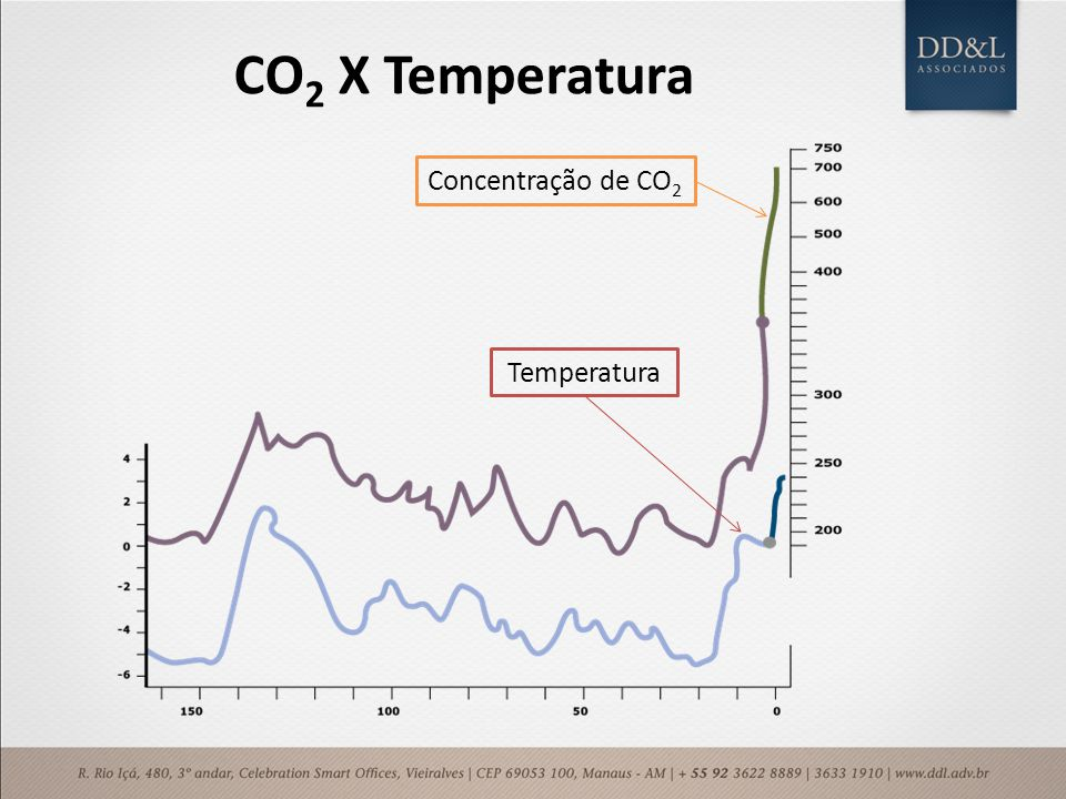 CO2 X Temperatura Concentração de CO2 Temperatura