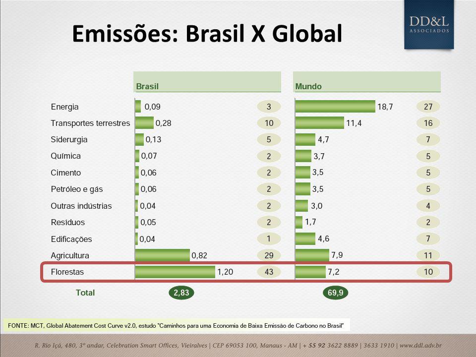 Emissões: Brasil X Global