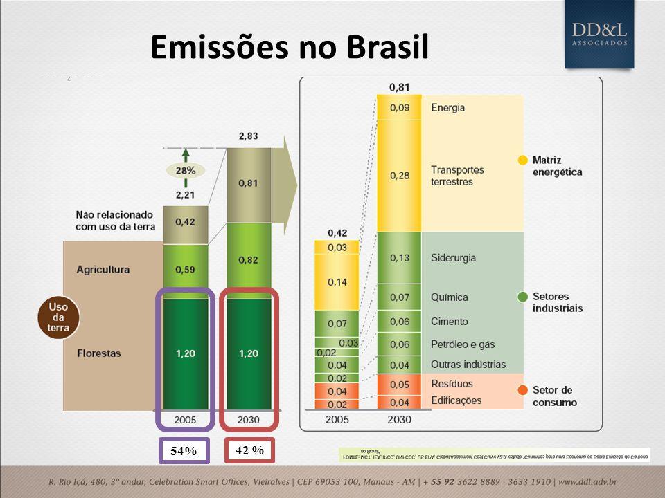 Emissões no Brasil 54% 42 %