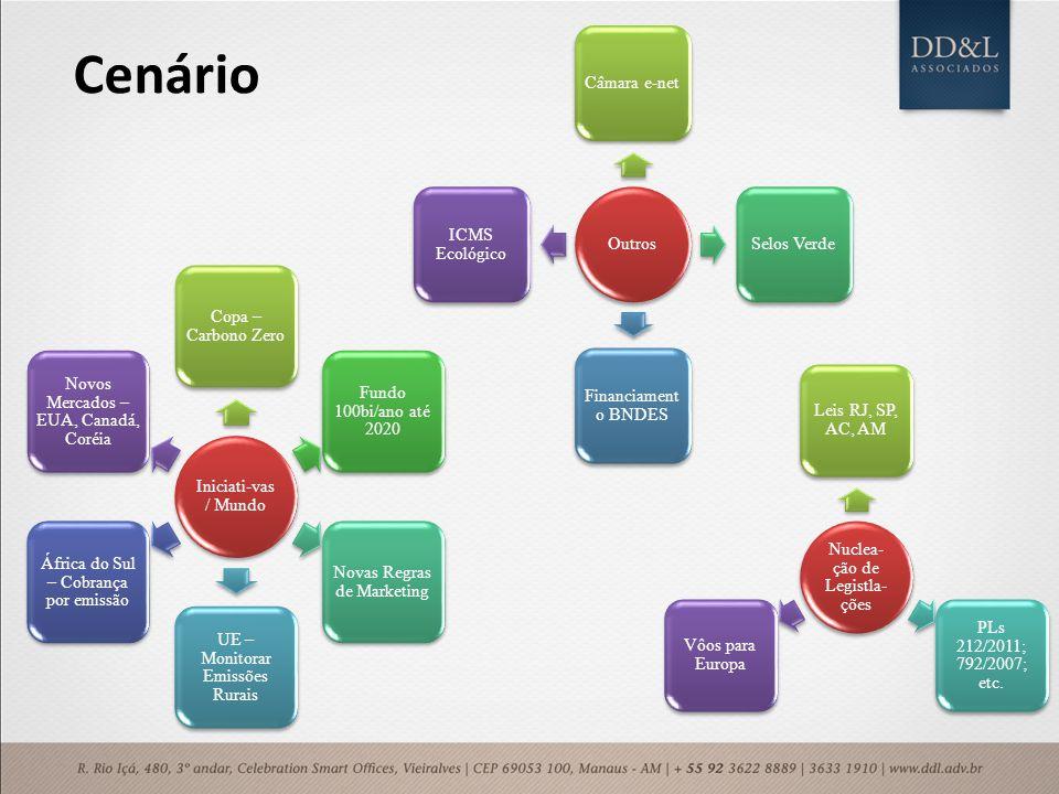 Cenário Outros Câmara e-net Selos Verde Financiamento BNDES