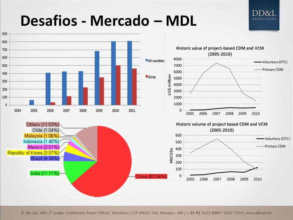 Desafios - Mercado – MDL