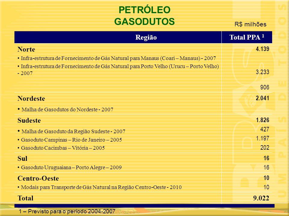 PETRÓLEO GASODUTOS Região Total PPA 1 Norte Nordeste