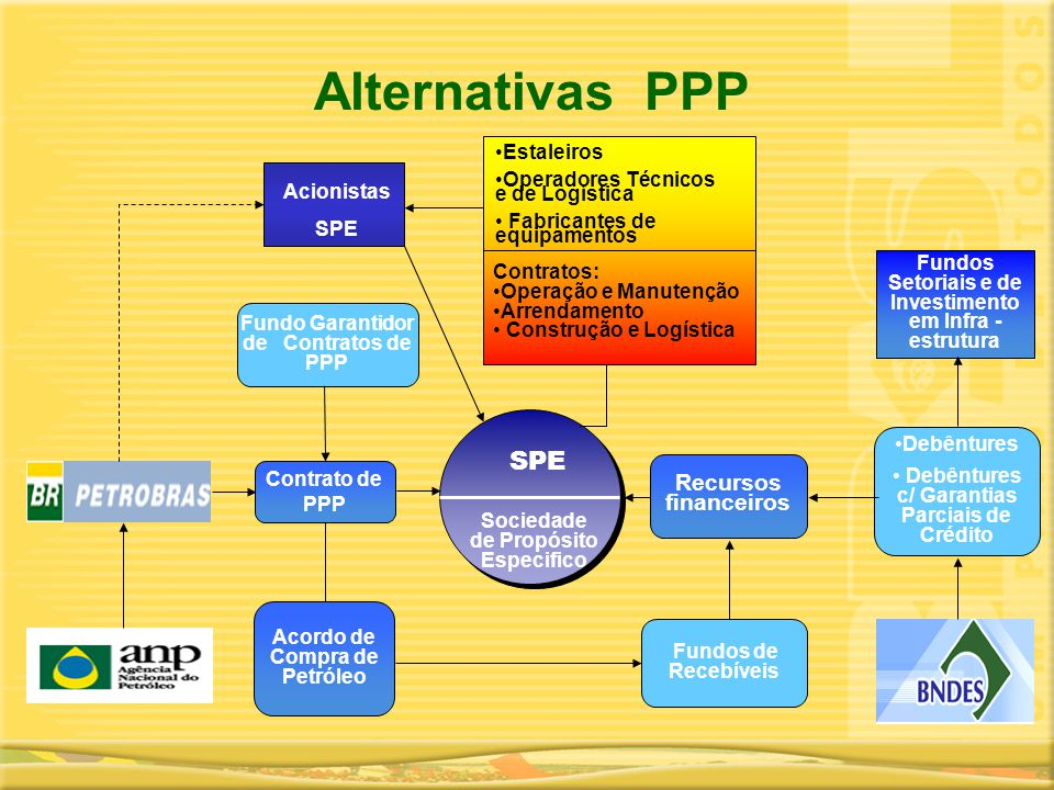 Alternativas PPP SPE Recursos financeiros Estaleiros