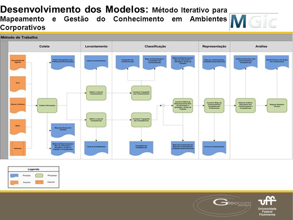 Desenvolvimento dos Modelos: Método Iterativo para Mapeamento e Gestão do Conhecimento em Ambientes Corporativos