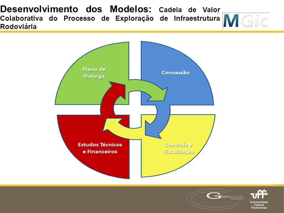 Desenvolvimento dos Modelos: Cadeia de Valor Colaborativa do Processo de Exploração de Infraestrutura Rodoviária