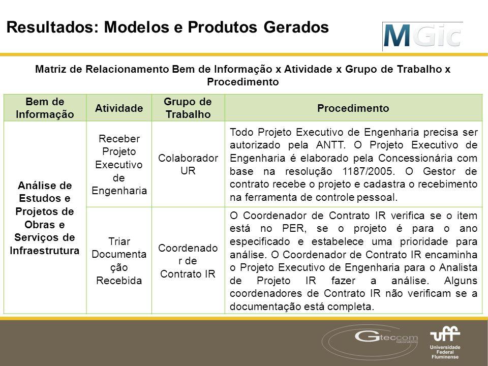 Análise de Estudos e Projetos de Obras e Serviços de Infraestrutura