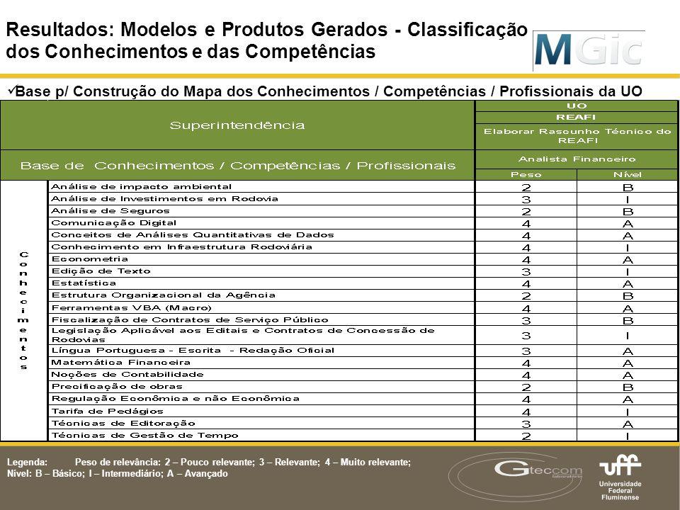 Resultados: Modelos e Produtos Gerados - Classificação dos Conhecimentos e das Competências