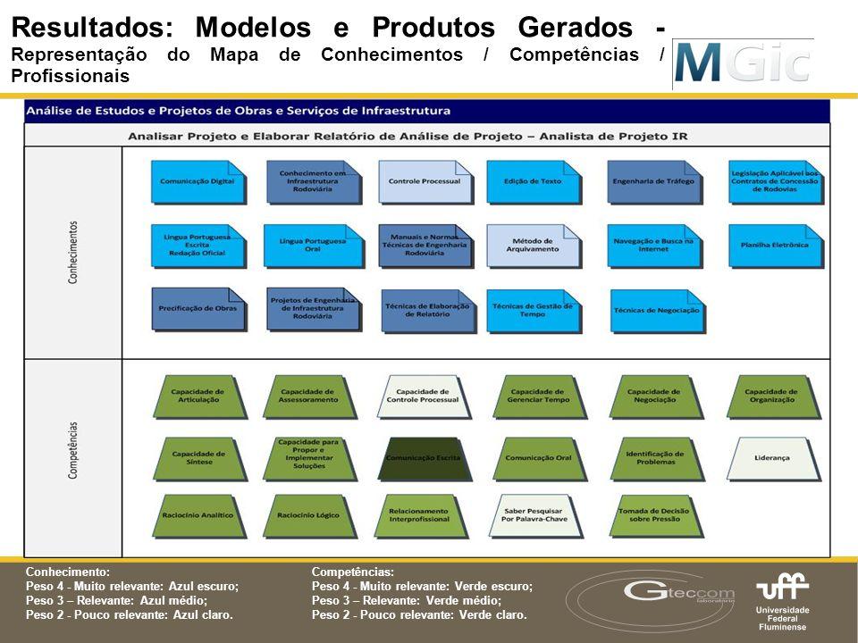 Resultados: Modelos e Produtos Gerados - Representação do Mapa de Conhecimentos / Competências / Profissionais