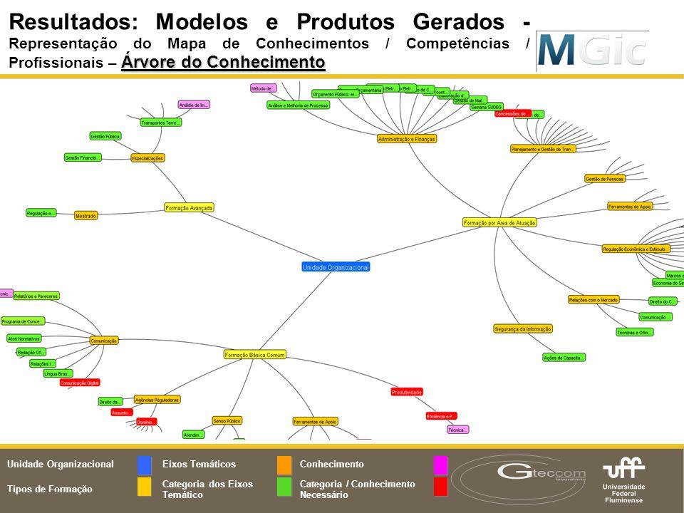 Resultados: Modelos e Produtos Gerados - Representação do Mapa de Conhecimentos / Competências / Profissionais – Árvore do Conhecimento