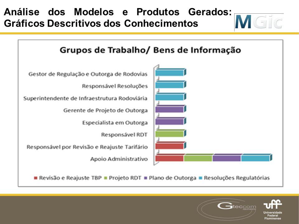Análise dos Modelos e Produtos Gerados: Gráficos Descritivos dos Conhecimentos