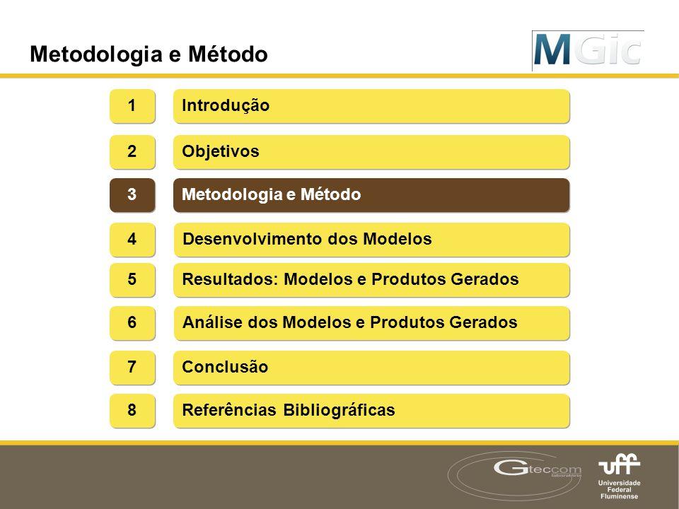Metodologia e Método 1 Introdução 2 Objetivos 3 Metodologia e Método 4