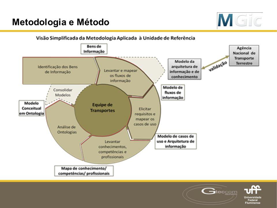 Metodologia e Método