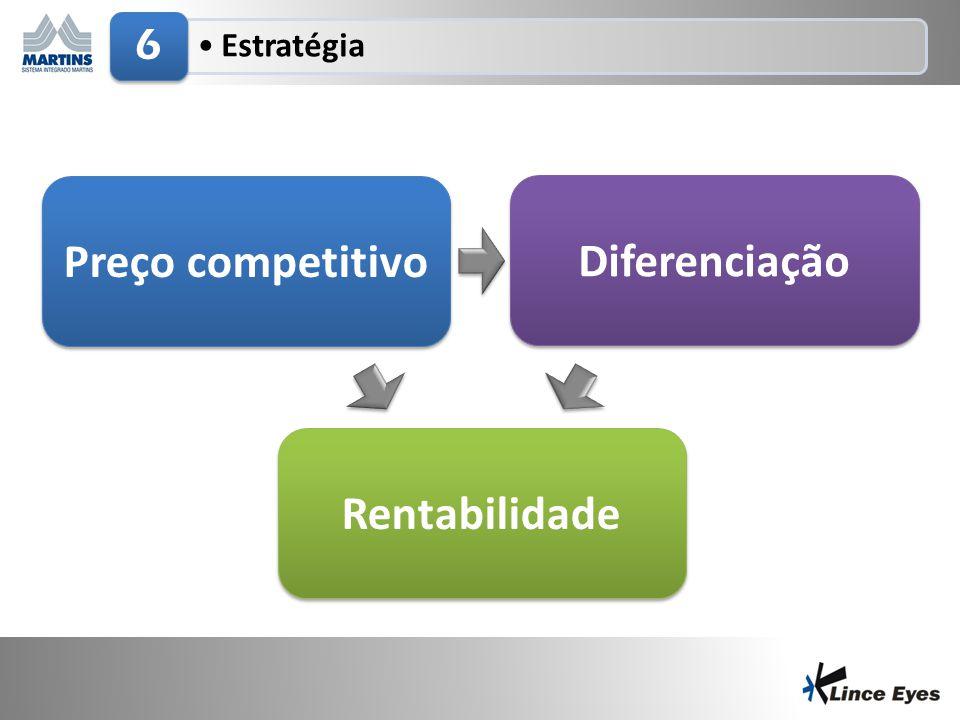 Preço competitivo Diferenciação Rentabilidade