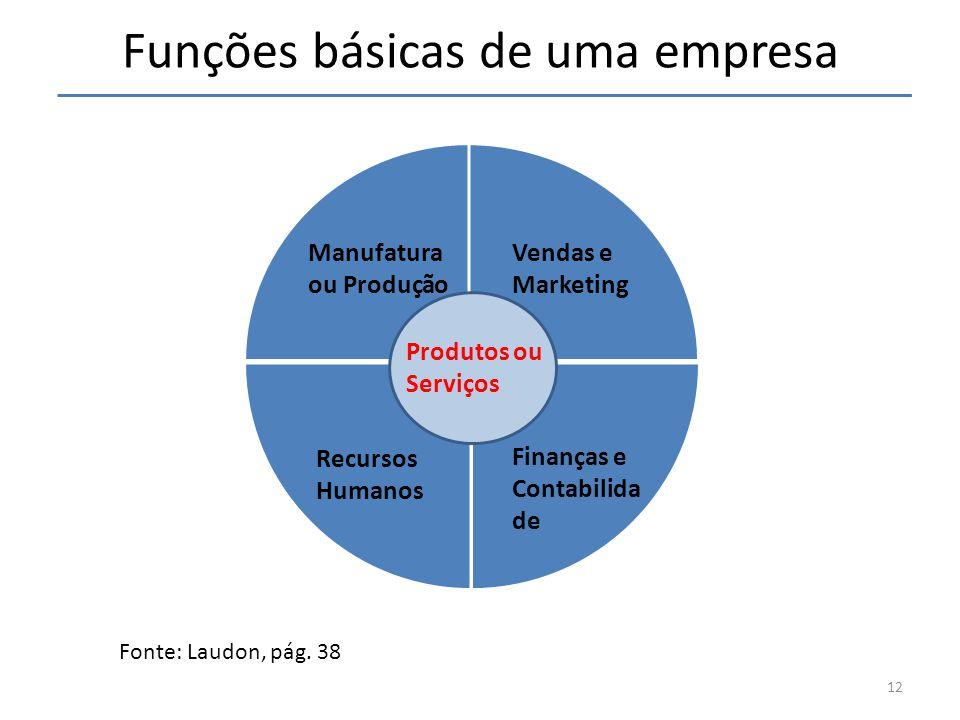 Funções básicas de uma empresa