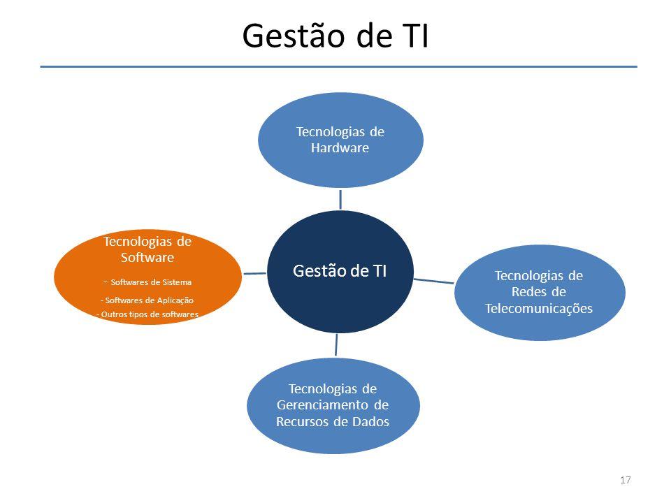 Gestão de TI Gestão de TI Tecnologias de Software