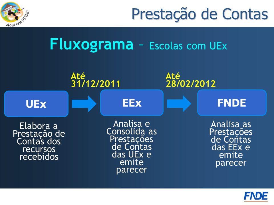 Fluxograma – Escolas com UEx