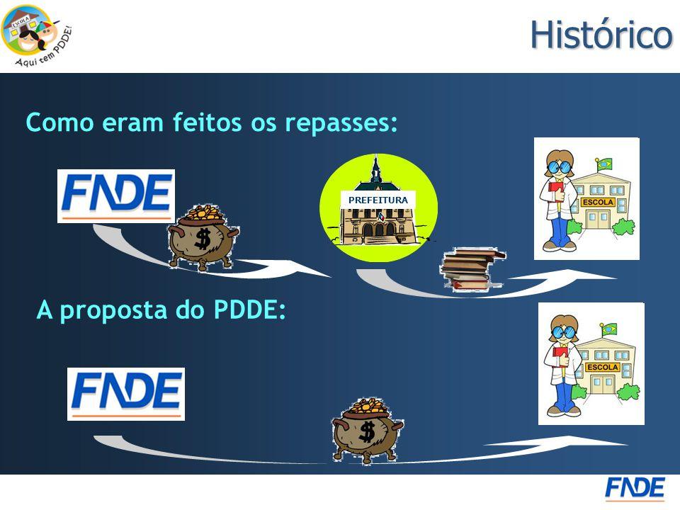 Histórico Como eram feitos os repasses: PREFEITURA A proposta do PDDE: