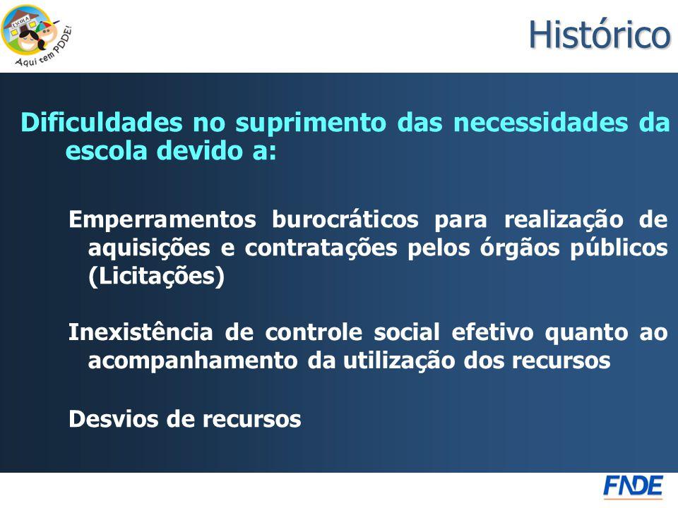 Histórico Dificuldades no suprimento das necessidades da escola devido a: