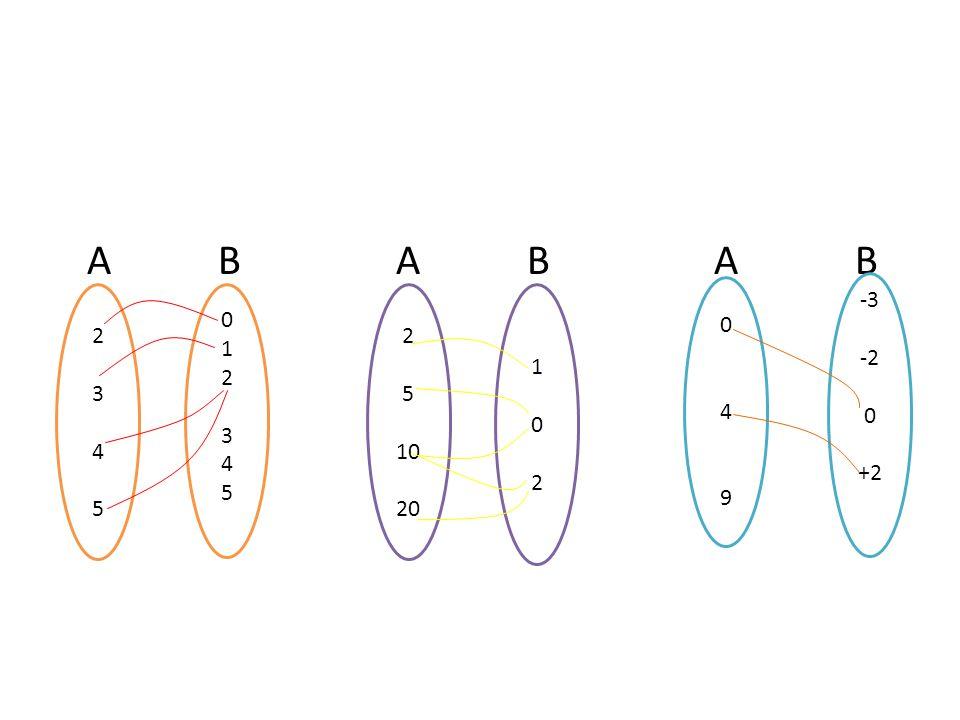 A B A B A B 4. 9. -3. -2. +2. 2.