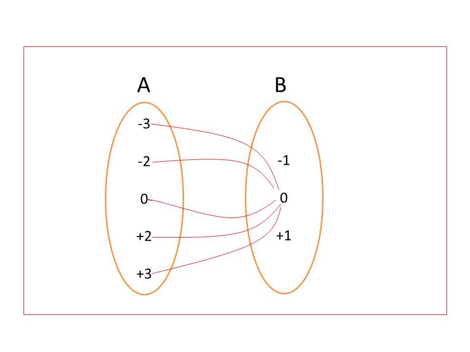 A B -3 -2 +2 +3 -1 +1