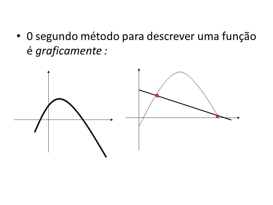 0 segundo método para descrever uma função é graficamente :