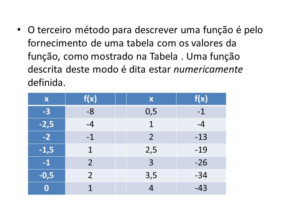 O terceiro método para descrever uma função é pelo fornecimento de uma tabela com os valores da função, como mostrado na Tabela . Uma função descrita deste modo é dita estar numericamente definida.