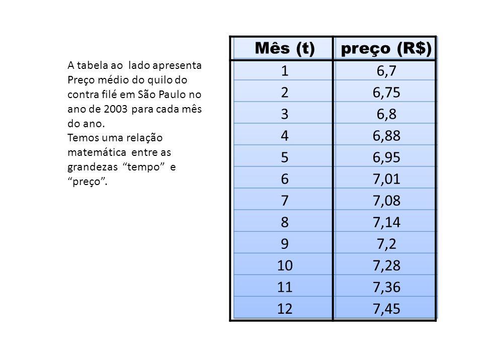 Mês (t) preço (R$) 1. 6,7. 2. 6,75. 3. 6,8. 4. 6,88. 5. 6,95. 6. 7,01. 7. 7,08. 8. 7,14.