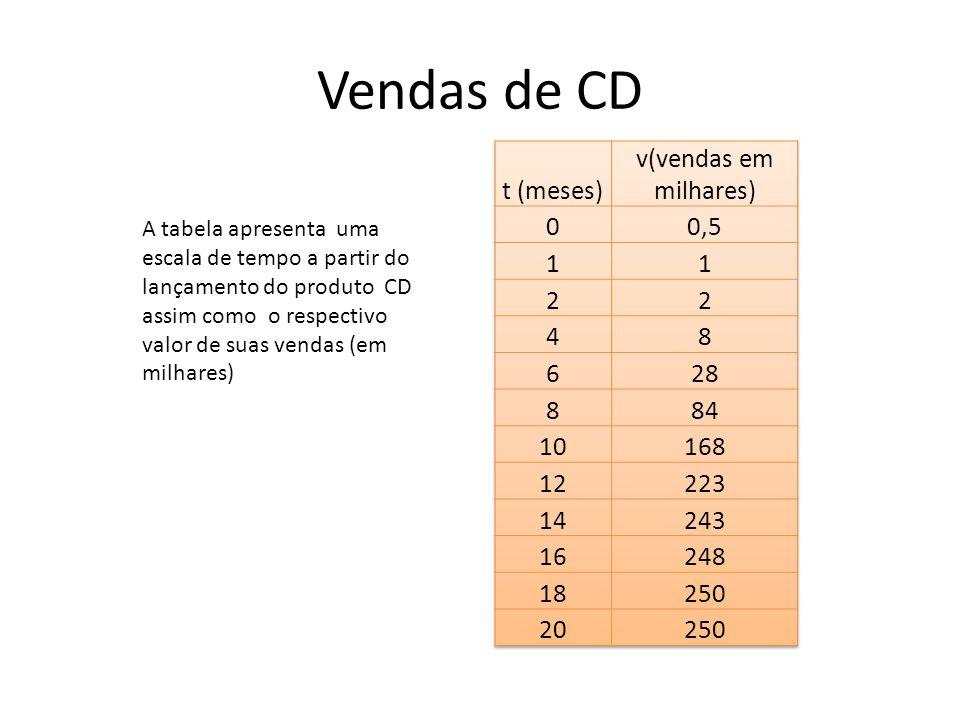 Vendas de CD t (meses) v(vendas em milhares) 0,5 1 2 4 8 6 28 84 10