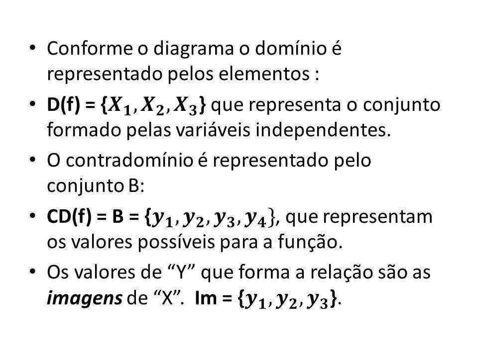 Conforme o diagrama o domínio é representado pelos elementos :