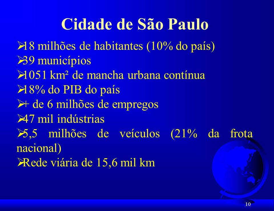 Cidade de São Paulo 18 milhões de habitantes (10% do país)
